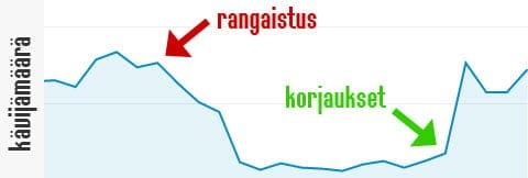 Analytics-rangaistus