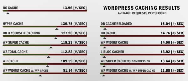 Wordpress-välimuistilisäosat