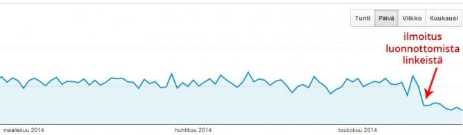 Google Analytics - Kävijämäärän tipahtaminen