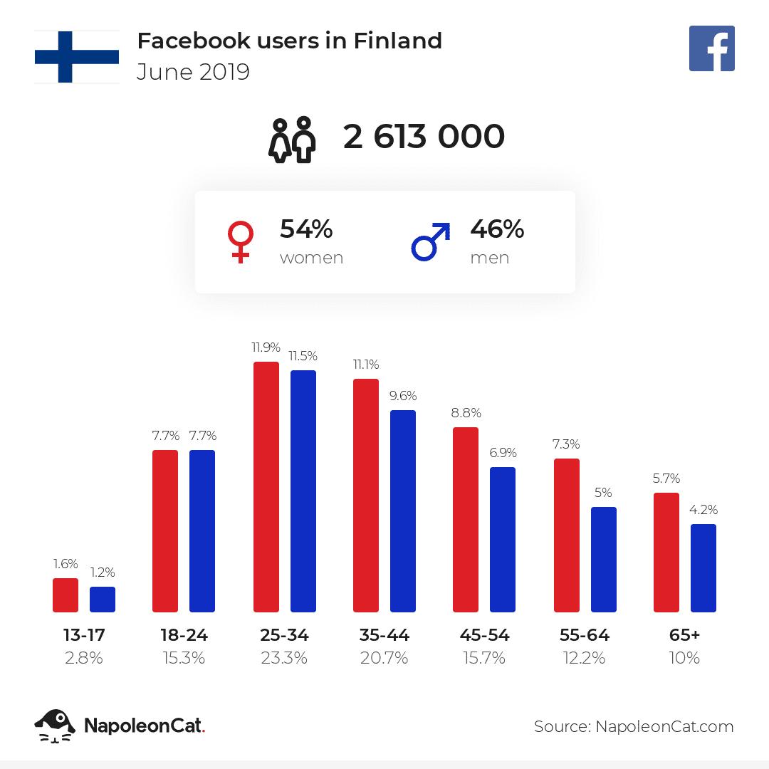 Facebook-käyttäjät Suomessa 06/2019